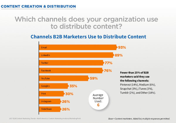 B2B content marketing preferred channels 2017