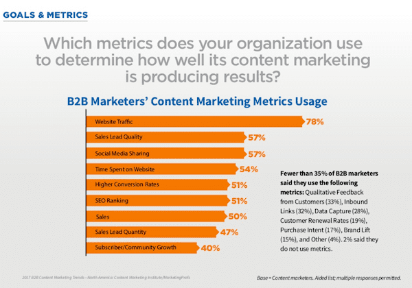 B2B content marketing preferred content metrics 2017
