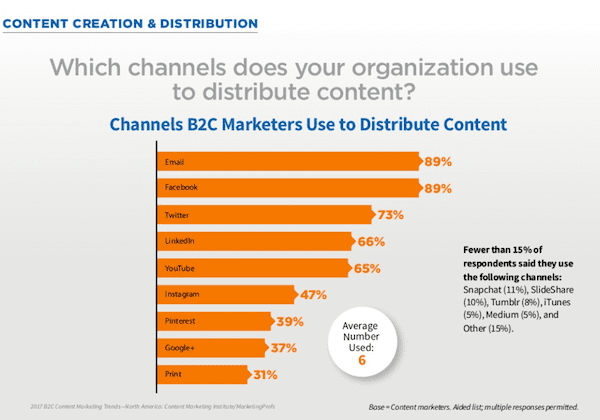 B2C content marketing preferred channels 2017