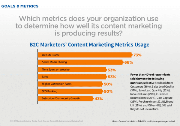 B2C content marketing preferred content metrics 2017