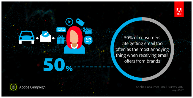 50 percent of consumers prefer less email